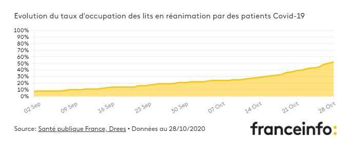 Évolution du taux d'occupation des lits de réanimation par les patients Covid-19, au 28 octobre 2020 (MATHIEU LEHOT / FRANCEINFO)