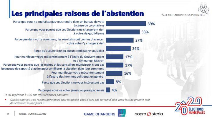 Les raisons de l'abstention au premier tour des élections municipales. (IPSOS/SOPRA STERIA)
