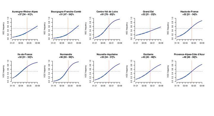 La fréquence des variants par rapport à la souche classique dans différentes régions françaises. (UNIVERSITE DE MONTPELLIER / LABORATOIRE CERBA)