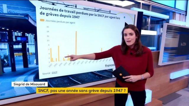 Grève à la SNCF : une mobilisation qui n'est pas nouvelle
