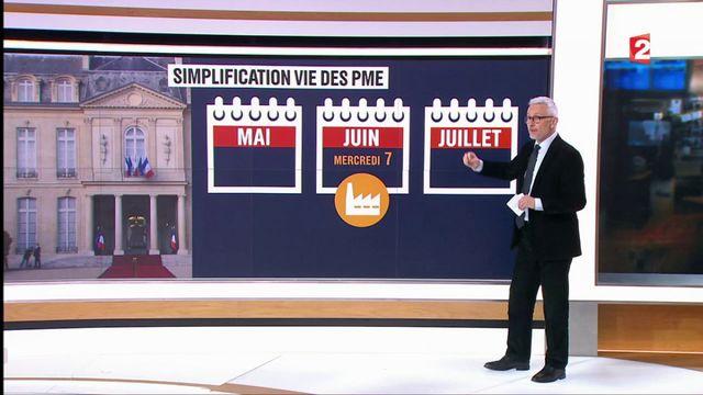 Emmanuel Macron : le calendrier des réformes