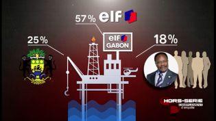 Le deal juteux entre Omar Bongo et Elf (FRANCE 2 / FRANCETV INFO)