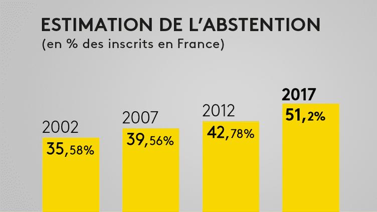 INFOGRAPHIE. Législatives : l'abstention finale devrait s'élever à 51,2%, un record historique, selon notre estimation Ipsos/Sopra Steria (FRANCEINFO)