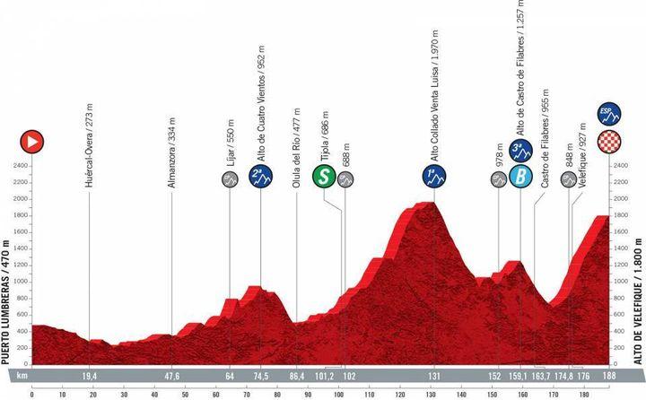 Laneuvièmeétape de la Vuelta de 188 kmentre Puerto Lumbreras et Alto de Velefique, dimanche 22 août 2021. (ASO)