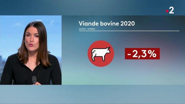 Consommation : les ventes de viande bovine françaises progressent