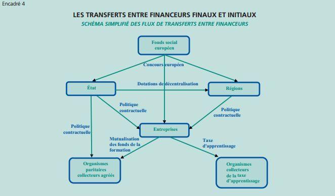 Un schéma simplifié, réalisé par la Dares, des flux de transfert entre financeurs de la formation professionnelle. (DARES)