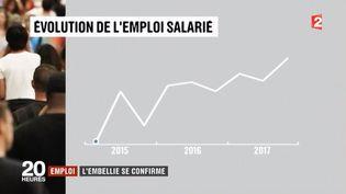 Économie : record de créations d'emplois pour le premier trimestre 2017 (FRANCE 2)