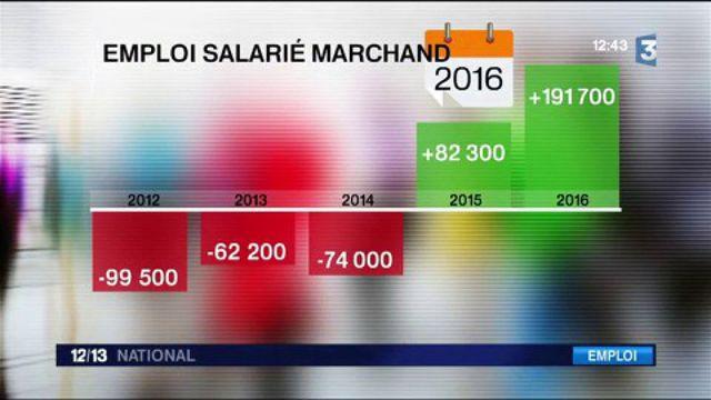 Emploi : des créations de postes en hausse en 2016