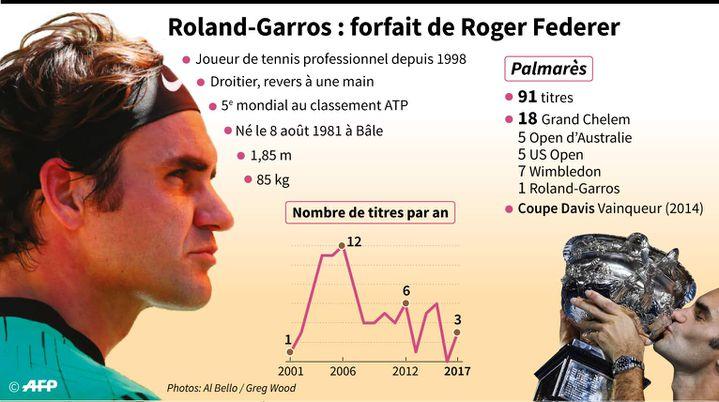 Roger Federer à Roland-Garros.