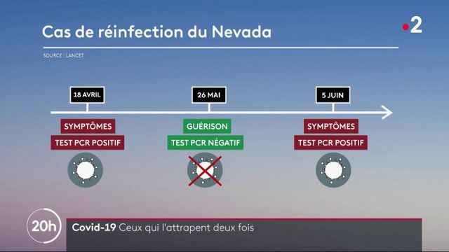 Coronavirus : certains malades attrapent le virus deux fois