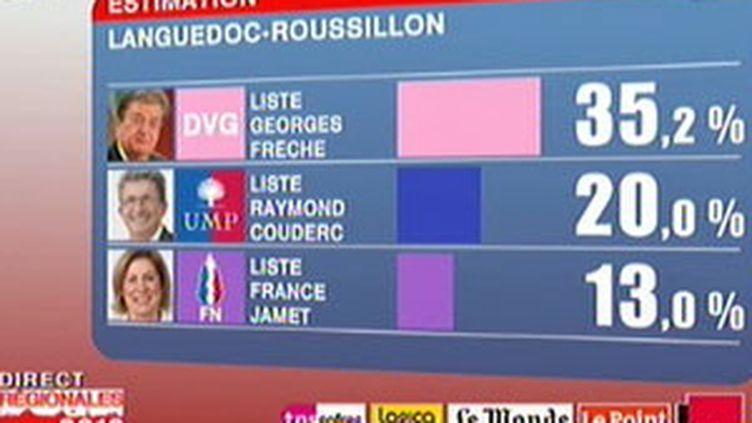 Les estimations en Languedoc-Roussillon selon TNS-Sofres.