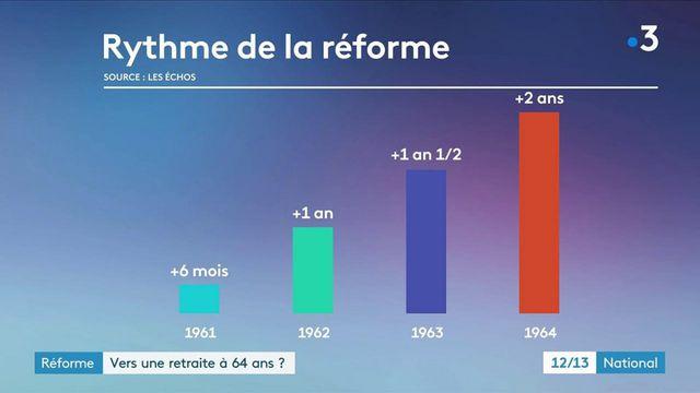 Réforme des retraites : vers une nouvelle réforme-express ?