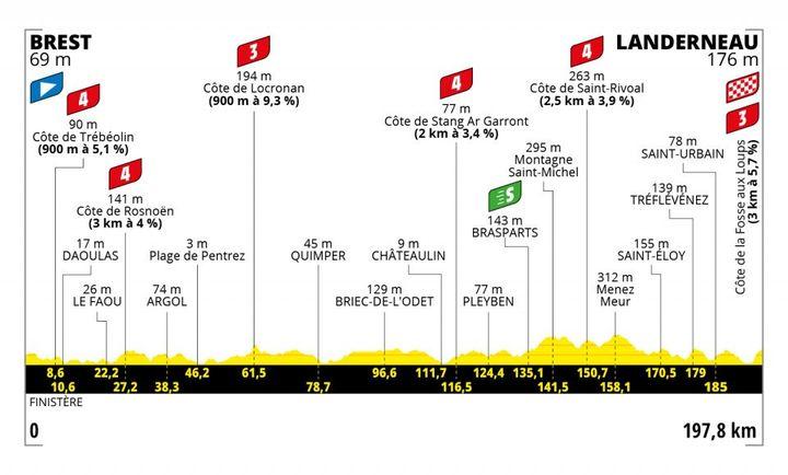 Le profil de la 1re étape du Tour de France 2021 entre Brest et Landerneau. (ASO)