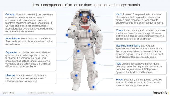 Voici quelques conséquences d'un vol spatial sur l'organisme. (FRANCEINFO / SIPA)