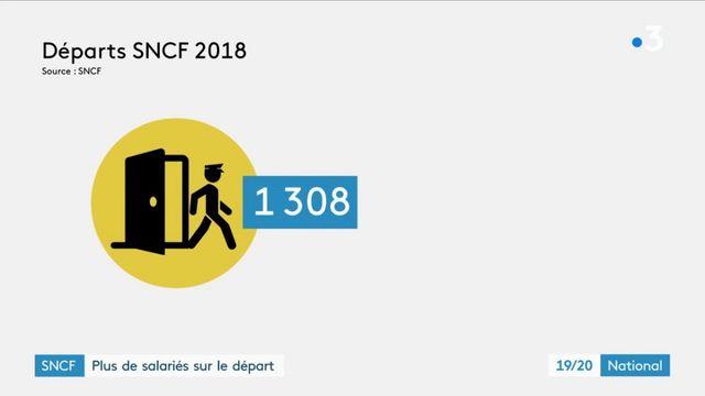 La SNCF enregistre des records de démissions