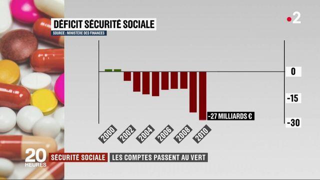 Sécurité sociale : les comptes passent au vert