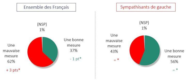 """Les sympathisants de gauche s'opposent à l'ensemble des français sur le revenu universel. Plus de la moitié considèrent qu'il s'agit d'une """"bonne mesure"""", contre 37% des Français. (Odoxa pour franceinfo)"""