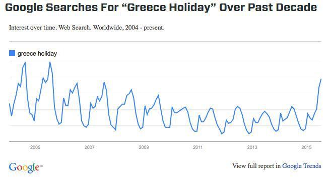 """Graphique représentant l'évolution des recherches Google """"Greece Holiday"""" (""""Vacances en Grèce"""" en anglais) de 2005 à 2015. (GOOGLE / VOCATIV)"""