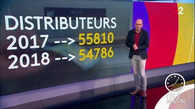 La France compte de moins en moins de distributeurs de billets