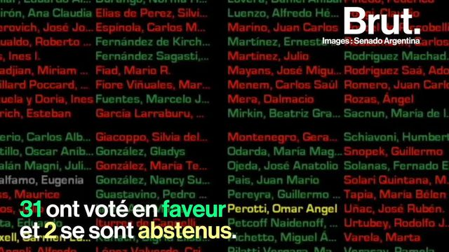 Non à la nouvelle législation pour l'avortement. C'est la décision du Sénat en Argentine. Désormais, il faudra sans doute attendre 2020 pour qu'une nouvelle loi puisse être votée.