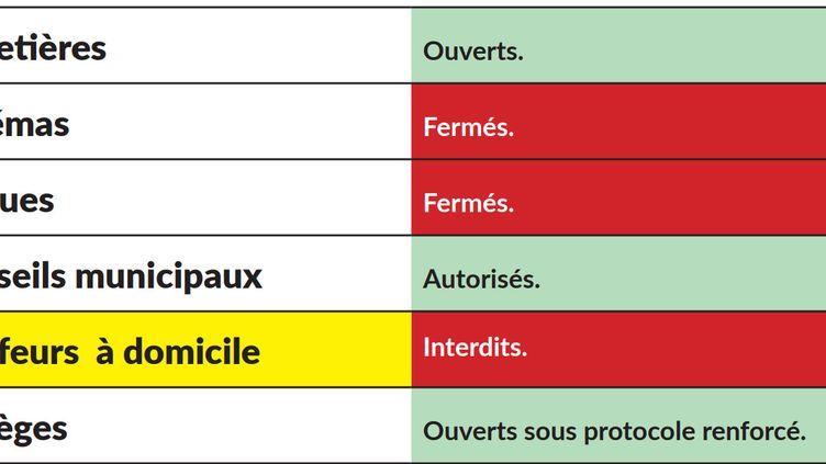 Liste des activités autorisées pendant le confinement, publiée par l'Association des maires de France, le 3 novembre 2020. (AMF)