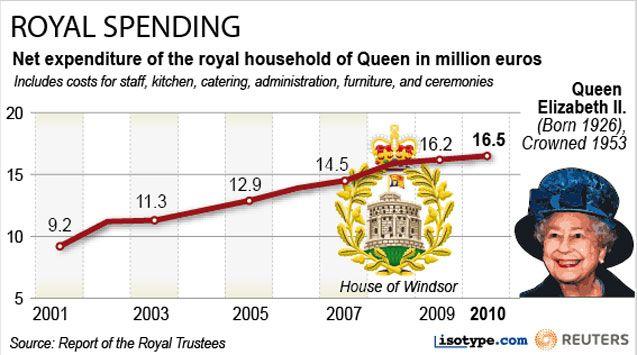 (L'augmentation des dépenses de fonctionnement de la maison royale est l'un des griefs régulièrement portés contre la reine Elisabeth. © REUTERS)
