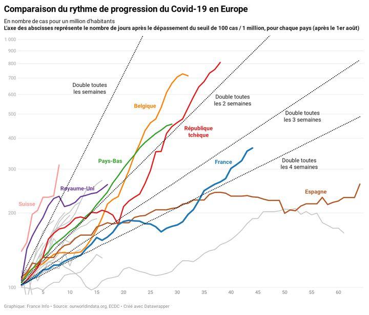 Comparaison du rythme de progression du Covid-19 en Europe, au 20 octobre 2020 (FRANNCEINFO)