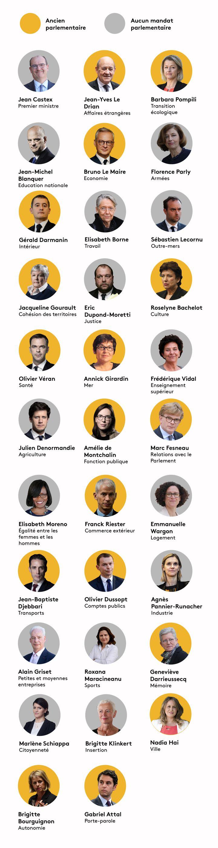 Quels ministres ont été parlementaires ? (BAPTISTE BOYER - JESSICA KOMGUEN - PIERRE-ALBERT JOSSERAND / FRANCEINFO)