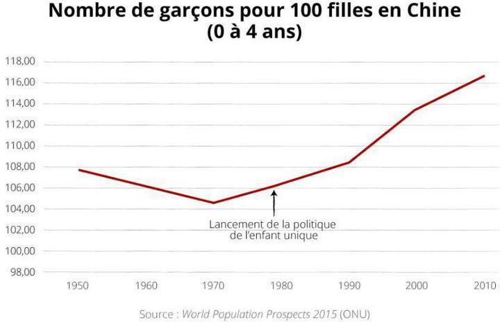 Nombre de naissances de garçons pour 100 filles en Chine (1950-2010) (ONU)