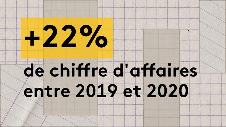 Lechiffre d'affaires d'Attitude a progressé d'environ 22% entre 2019 et 2020, passant de 1,58 million d'euros à 1,93 million d'euros. (JESSICA KOMGUEN / FRANCEINFO)