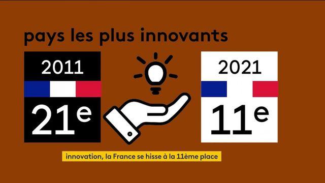 Innovation : la France remonte à la 11e place dans le classement mondial