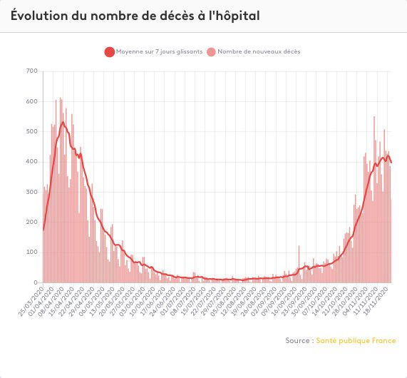 The evolution of the number of deaths linked to Covid-19 in hospitals in France. & Nbsp;  (FRANCEINFO)
