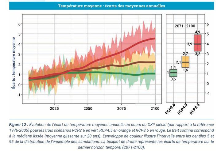 La montée des températures jusqu'en 2100 selon différents scénarios, en comparaison avec la période 1976-2005, selon les projections de Météo France. (METEO FRANCE / CNRS / CERFACS / INSTITUT PIERRE SIMON LAPLACE)