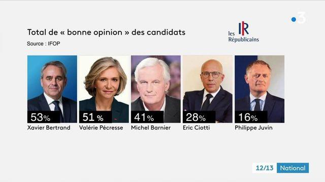 Présidentielle 2022 : Xavier Bertrand profite des meilleures opinions au sein des sympathisants de Les Républicains
