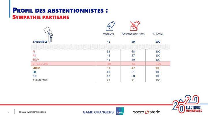 Le profil des abstentionnistes au second tour des élections municipales de 2020 selon leur sympathie partisane. (IPSOS/SOPRA STERIA)