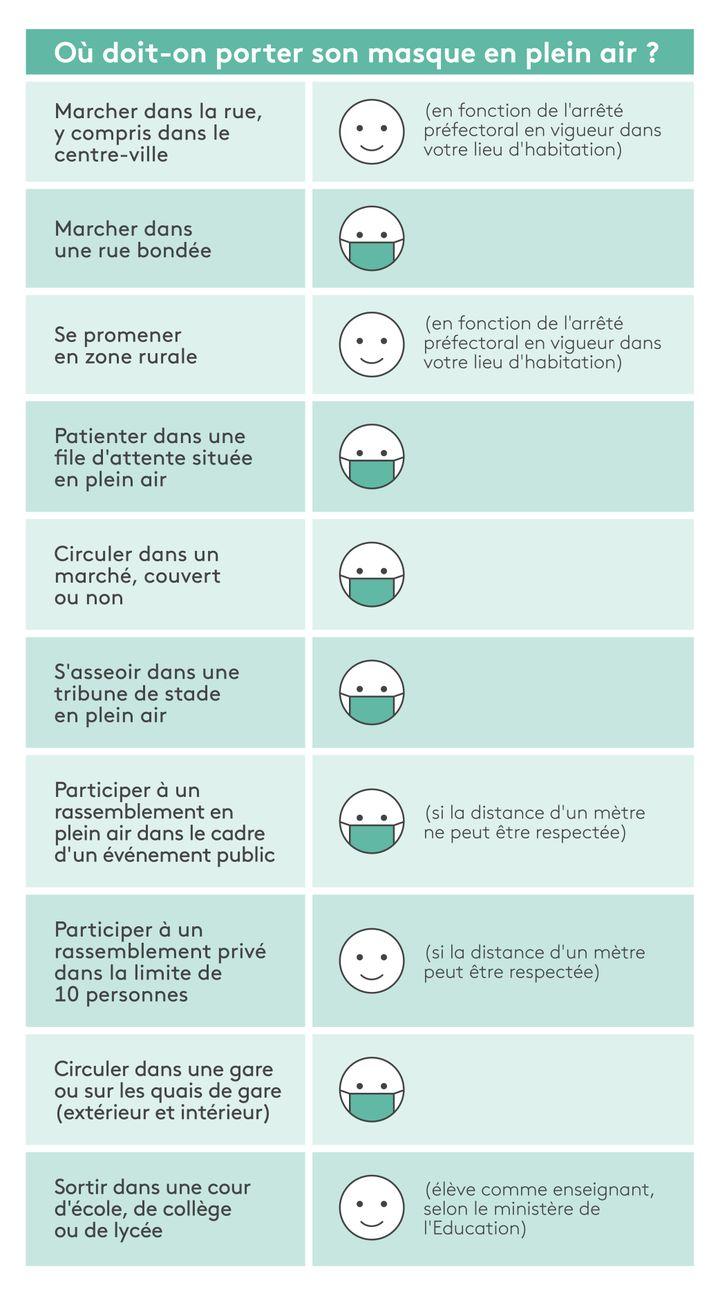Franceinfo récapitule les situations dans lesquelles le port du masque reste obligatoire en extérieur. (GUILLEMETTE JEANNOT / ELLEN LOZON / FRANCEINFO)