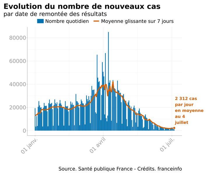 Infographie représentant l'évolution quotidienne du nombre de nouveaux cas d'infection au Covid-19, ainsi que la moyenne glissante de ces nouveaux cas quotidiens sur sept jours. (FRANCEINFO)