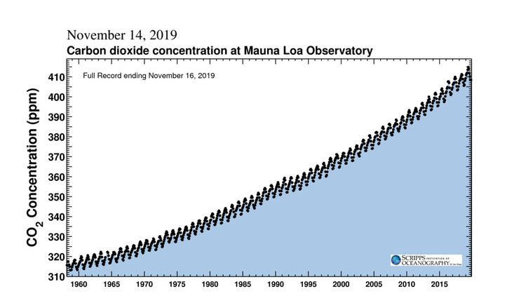 L'institut Scripss mesure la concentration dedioxyde de carbone dans l'atmosphère terrestre. (INSTITUT SCRIPPS)
