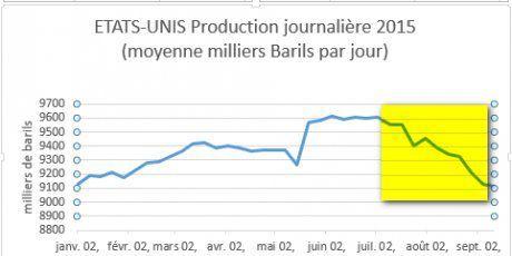 Décrochage de la production pétrolière américaine (Agence internationale de l'énergie)
