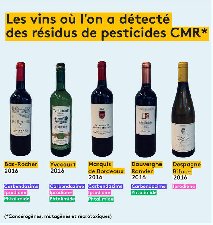 Les vins où l'on a détecté des résidus de pesticides CMR (VINCENT WINTER / FRANCEINFO)
