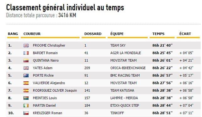 Le classement général après la 20e étape.