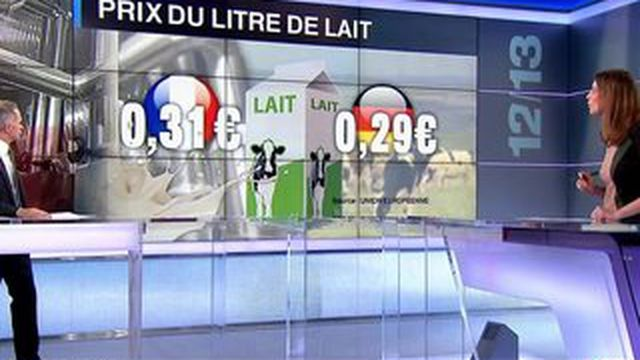 La guerre du lait entre la France et l'Allemagne, conflit déséquilibré