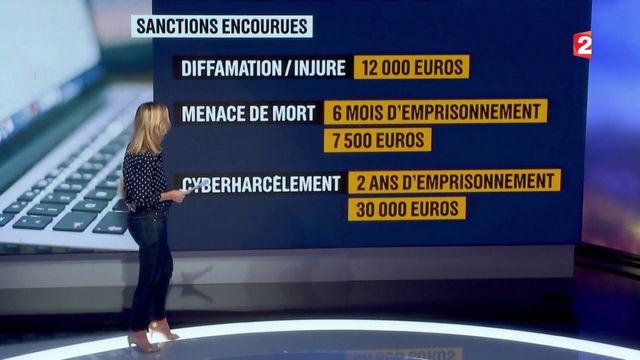 Cyberharcèlement : quelles sanctions mettre en place ?