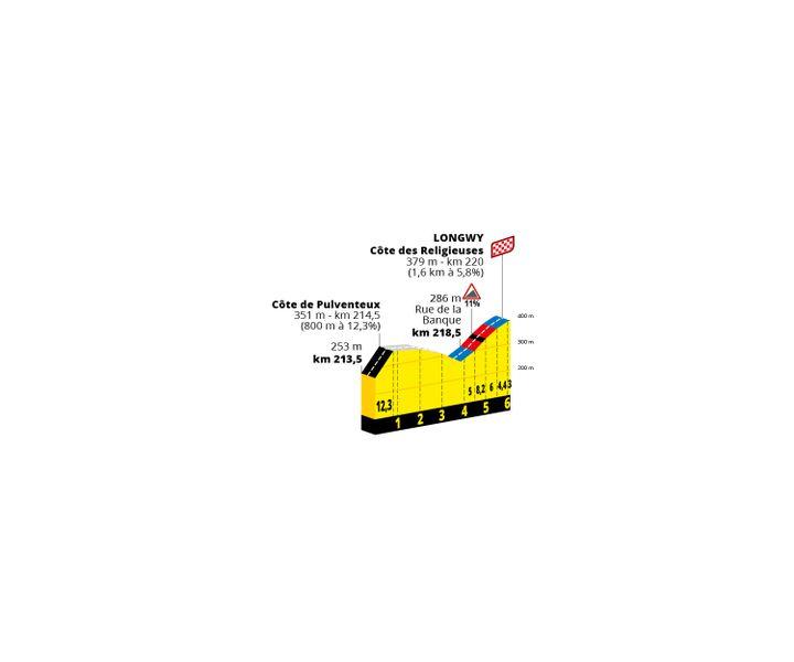 Le profil de la fin de la sixième étape du Tour de France 2022 avec une arrivée vallonnée à Longwy. (Amaury Sport Organisation)