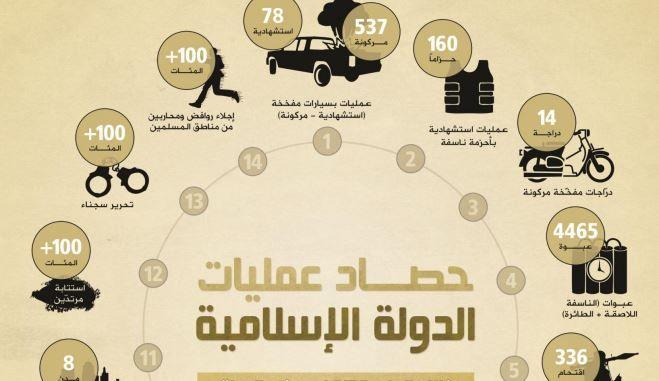 """Capture d'écran d'une infographie figurant dans """"Al-Naba"""", un rapport annuel publié, le 31 mars 2014,par l'Etat islamique en Irak et au Levant. (I'TISAAM MEDIA FOUNDATION / FRANCETV INFO)"""