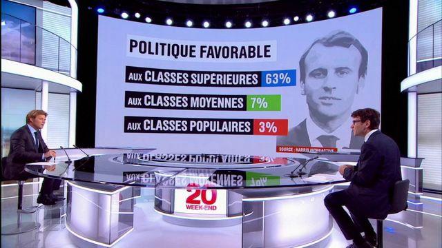 """Emmanuel Macron : les Français trouvent qu'il est en faveur des """"riche"""", """"arrogant"""" et """"jeune"""""""