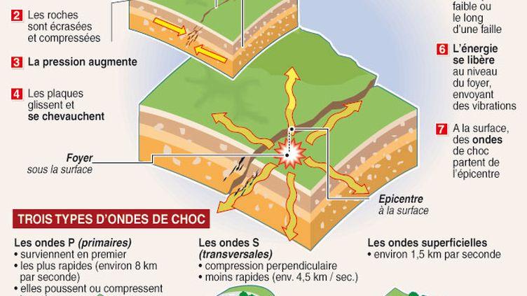 Schémas expliquant le mécanisme des séismes et des ondes sismiques (AFP)