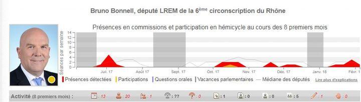 L'activité parlementaire de Bruno Bonnell, député LREM de la 6e circonscription du Rhône. (NOSDEPUTES.FR)
