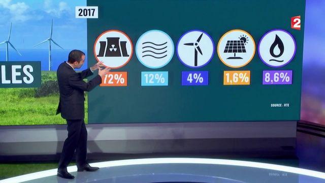 """Nucléaire : """"La France est en retard sur ses objectifs"""""""