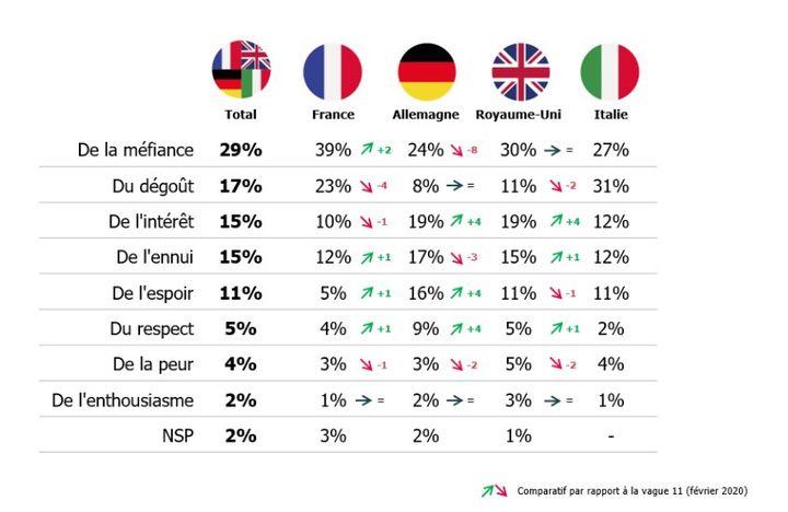 Tableau des sentiments qu'inspire la politique en France, Allemagne, Italie et Royaume-Uni. Baromètre de la confiance politique, 22 février 2021 (OPINIONWAY / CEVIPOF)